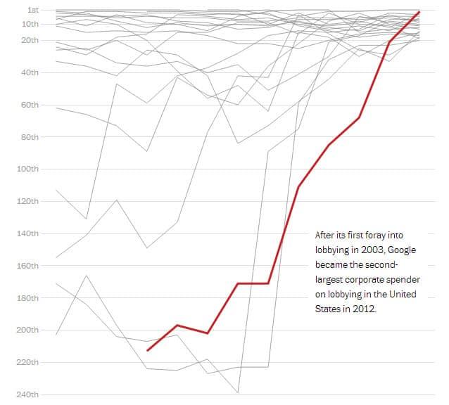 Google Lobbying Money