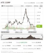 HTC Stock Quote