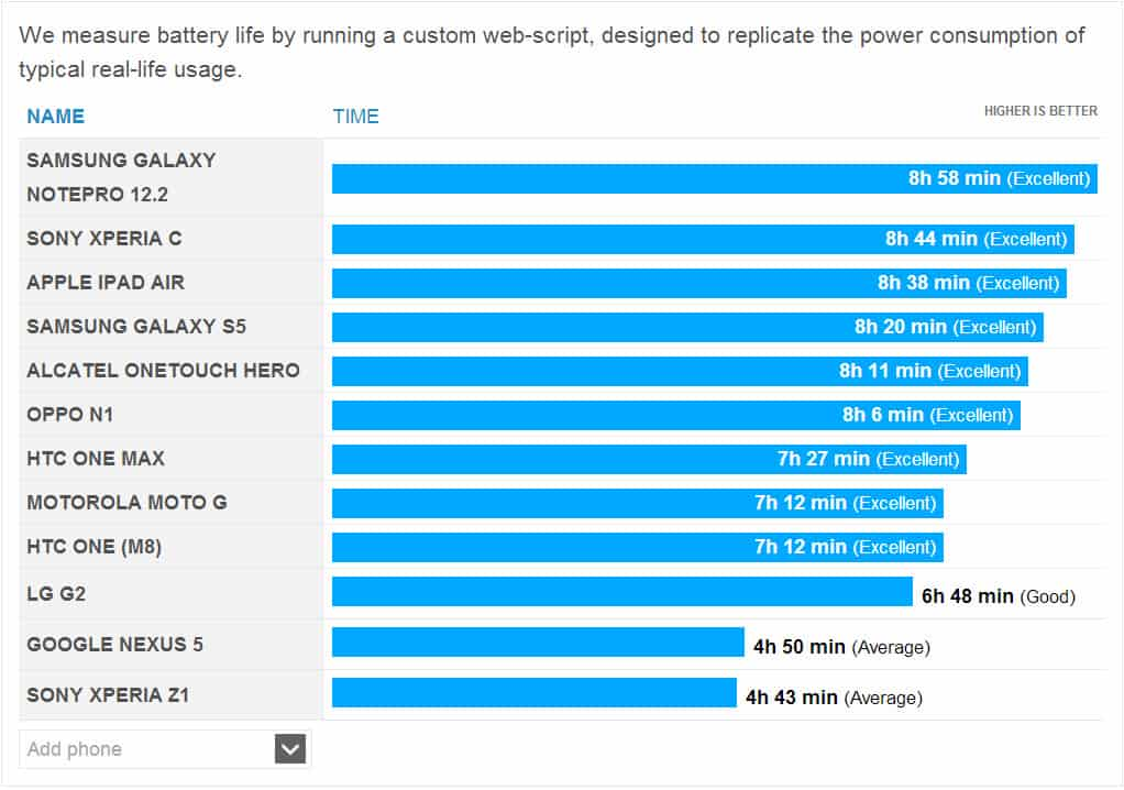 S5 Battery Life