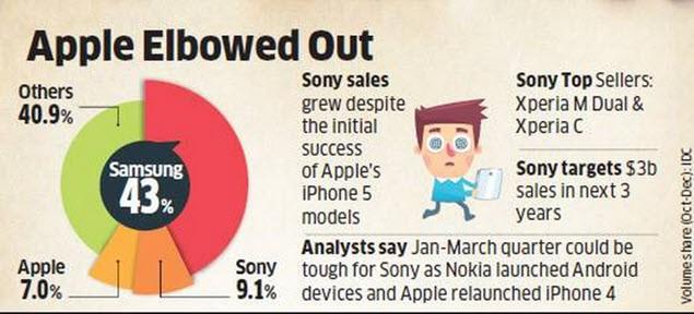 Sony India Sales