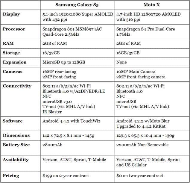 Specs Moto X