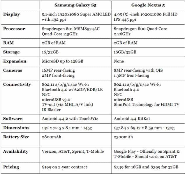 Specs Nexus 5