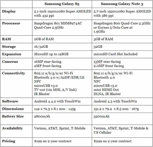 Android Phone Comparisons: Samsung Galaxy S5 vs Samsung Galaxy ...