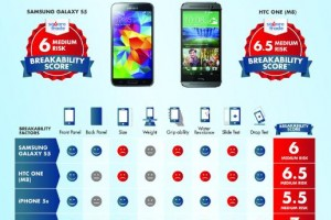 Samsung Galaxy S5 Edges Out HTC One M8 in SquareTrade's Breakability Test