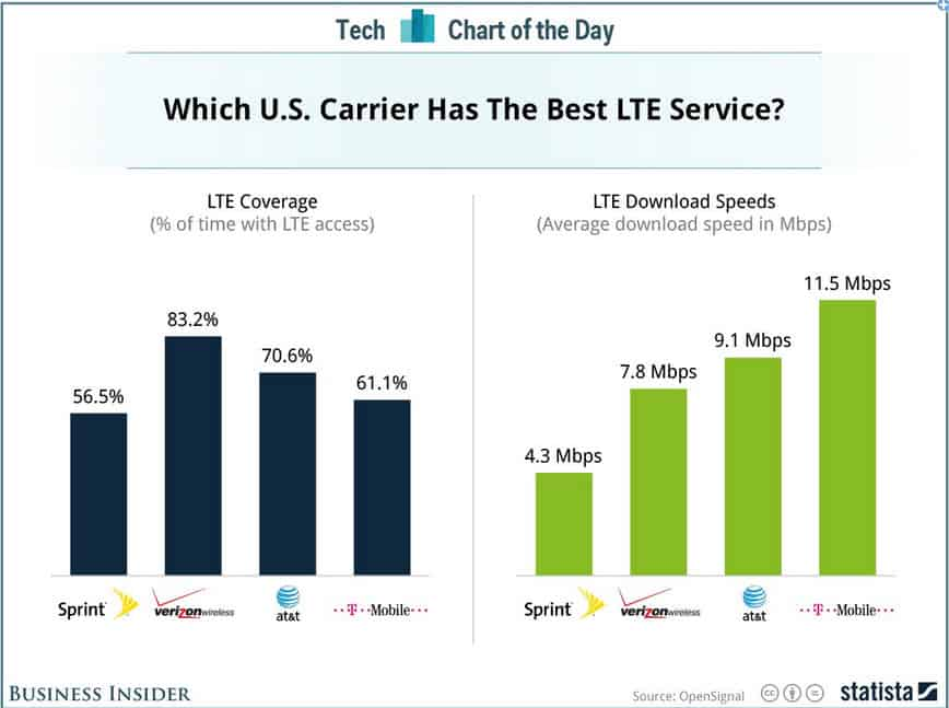 Which Carrier is Better