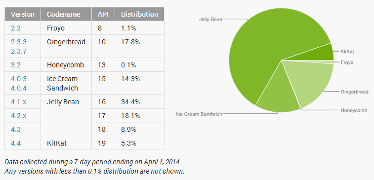 april-2014-android-distribution-shares