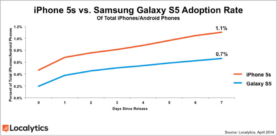 galaxy-s5-adoption