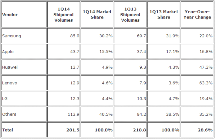 Samsung, Apple, Huawei and LG all Lose Market Share as ...