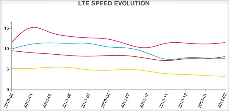 lte speed graph