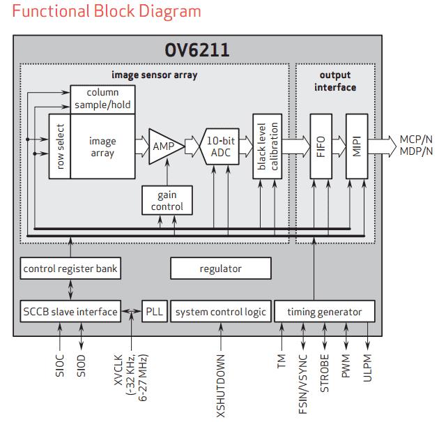 ov6211 block diagram