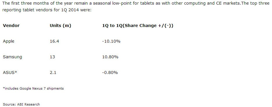 ABI Tablet Sales 2014
