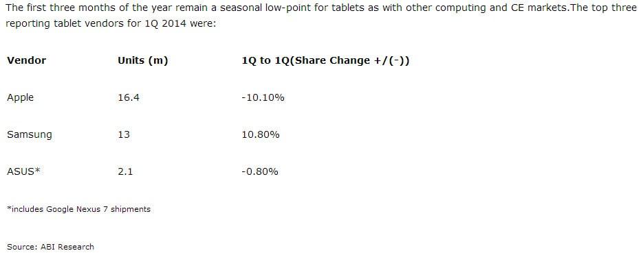 ABI Tablet Sales 2014