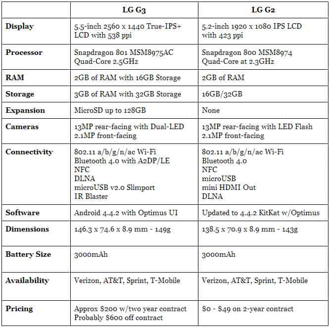 LG G2 vs LG G3 Fun