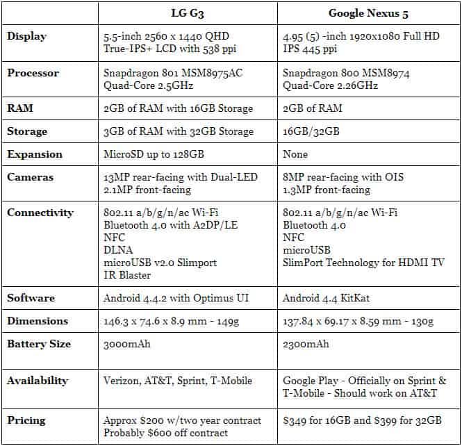 LG G3 vs Nexus 5