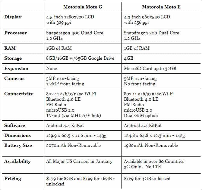 Moto G vs Moto E Specs