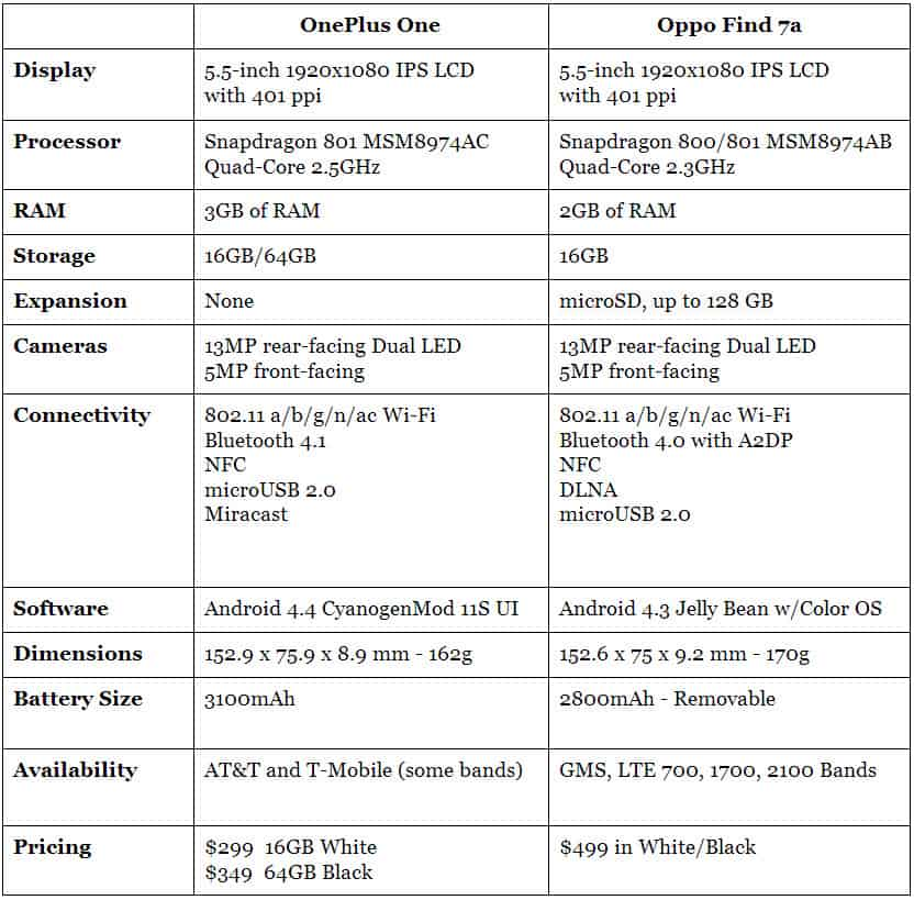Oppo Find 7a Specs