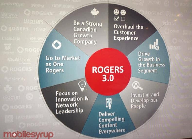 Roger 3.0 Graph