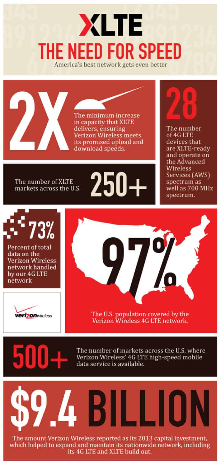Verizon XTLE infographic