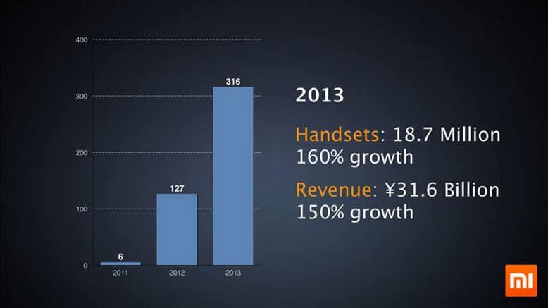 Xiaomi Growth 20112013