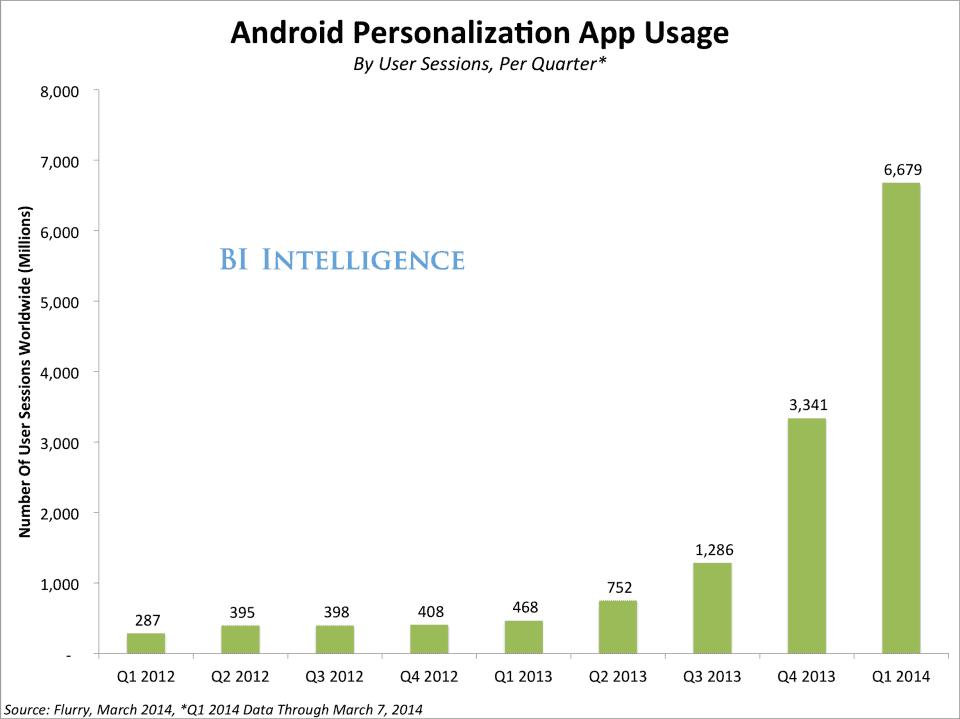 Personalization App Usage