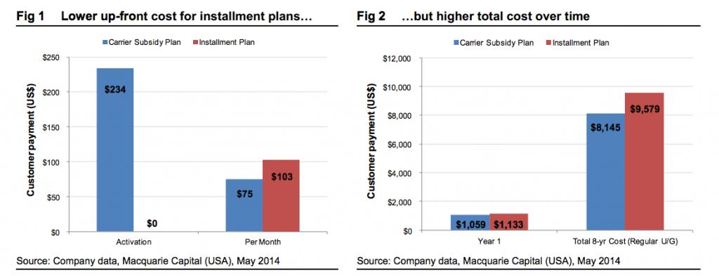 carrier subsidies