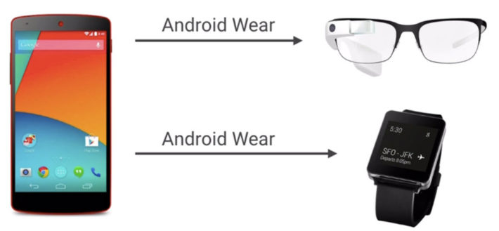 Android Wear Notifications Will be Sent to Google Glass