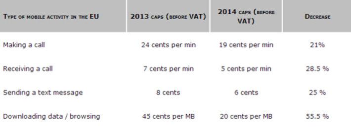 European Roaming Costs