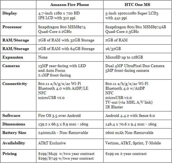 Fire Phone vs HTC One M8