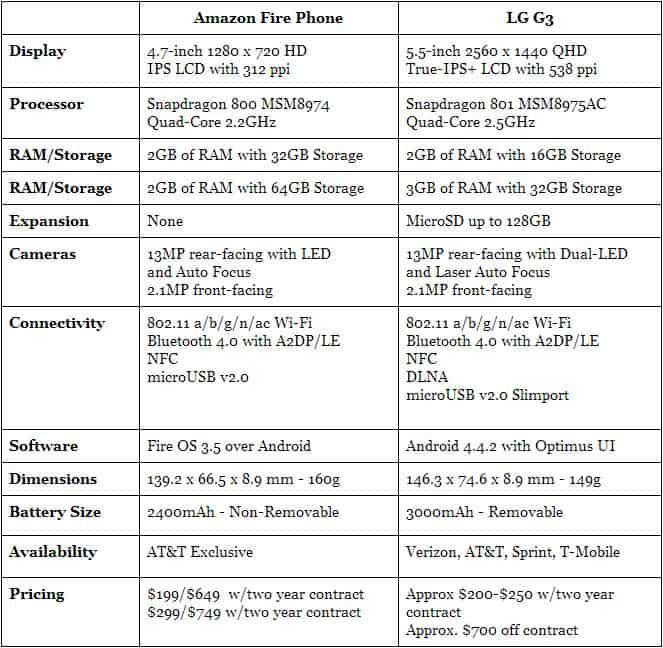 Fire Phone vs LG G3