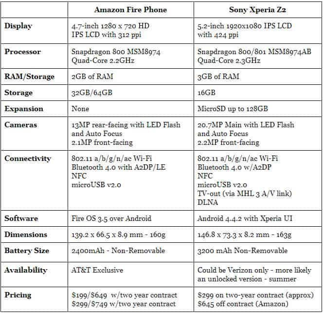 Fire Phone vs Xperia Z2 Specs 1