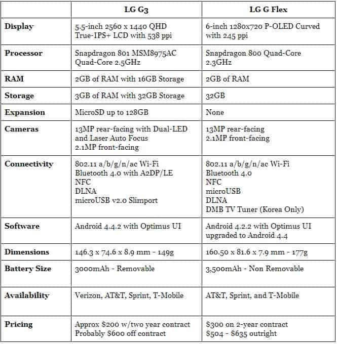 LG G3 vs LG G Flex