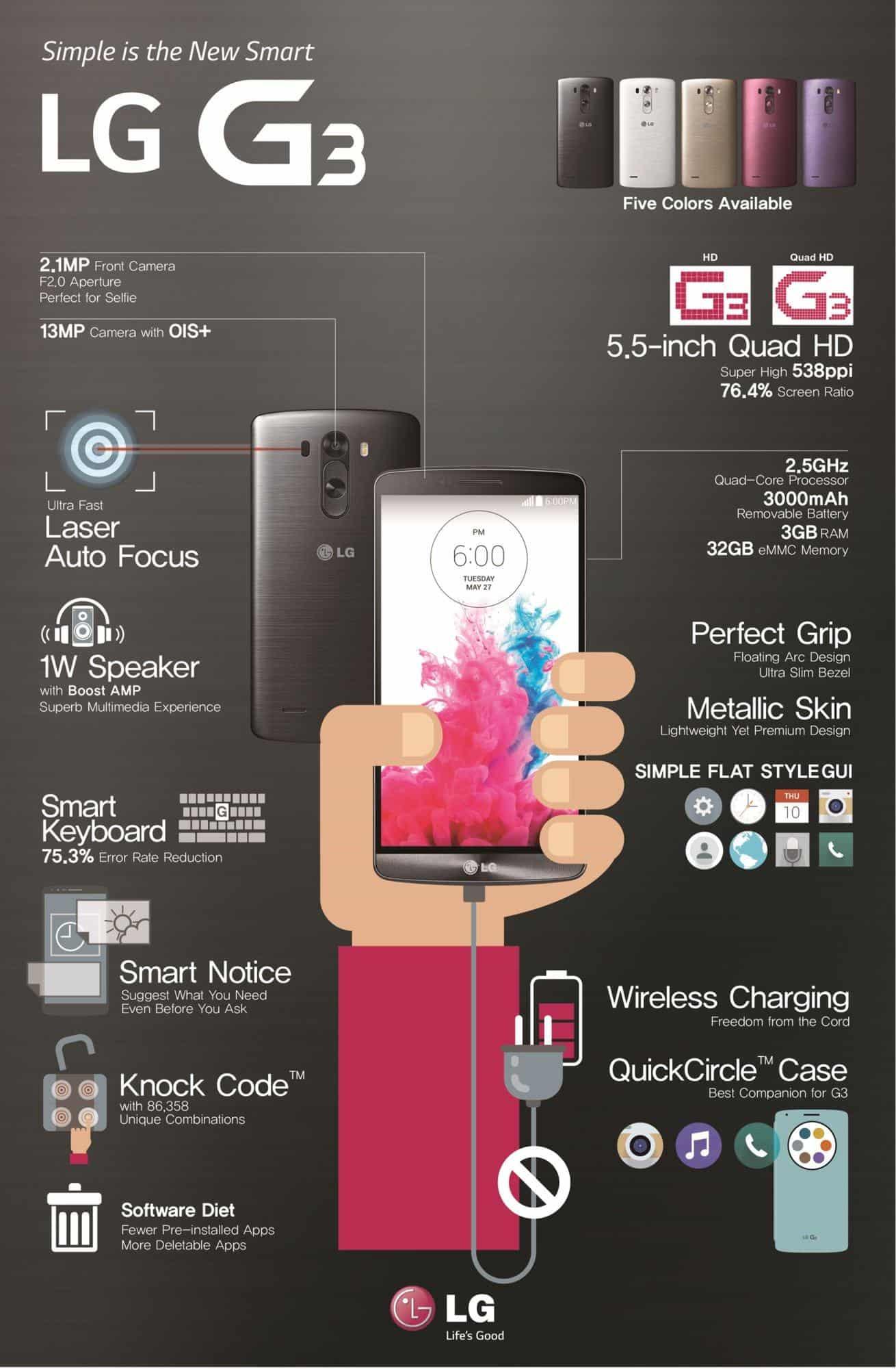LG g3 inforgraphic2