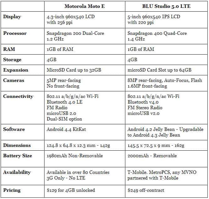 Moto E vs BLU Studio 5.0 LTE