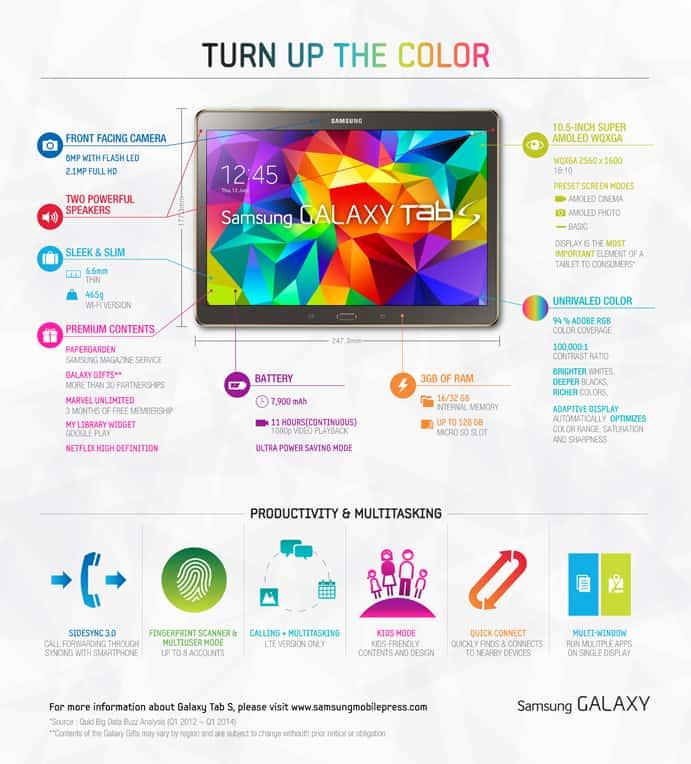 Samsung Galaxy Tab S Infographic