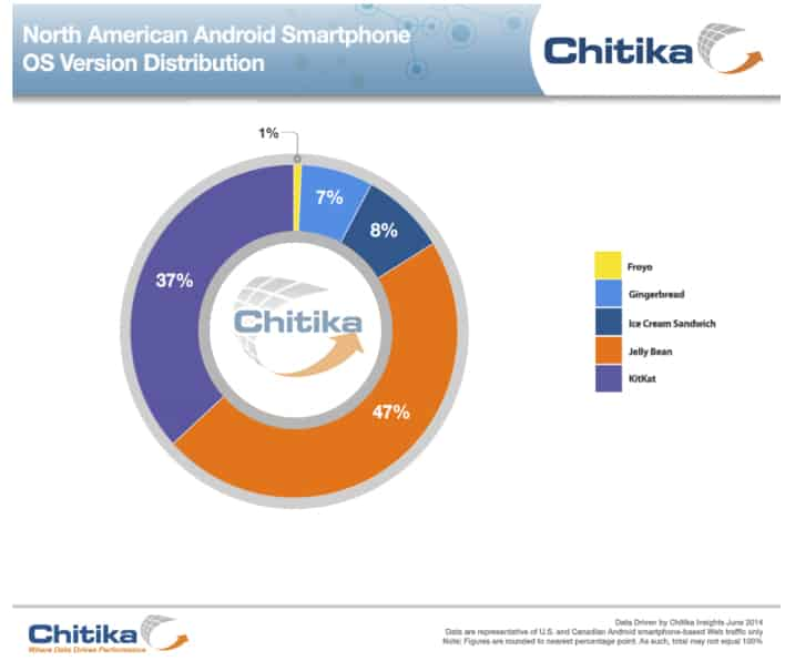 android-adoption-north-america-june-2014