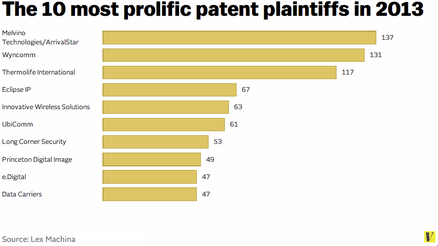 How Much Money Do Consumers Really Pay For Patent Royalties?