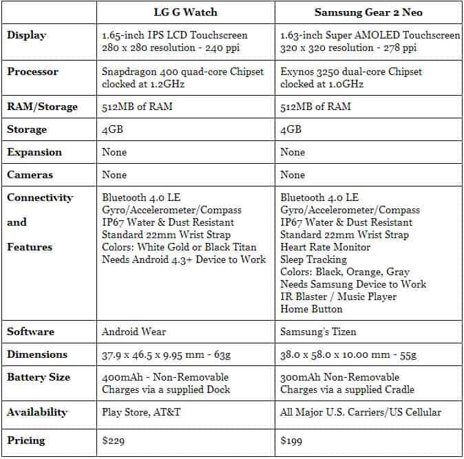 LG G Watch vs Samsung Gear 2 Neo Specs