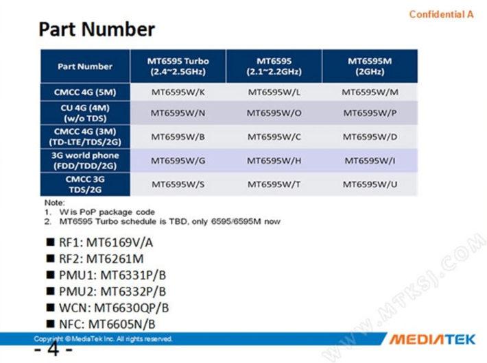 MediaTek MT6595 Chip Chart
