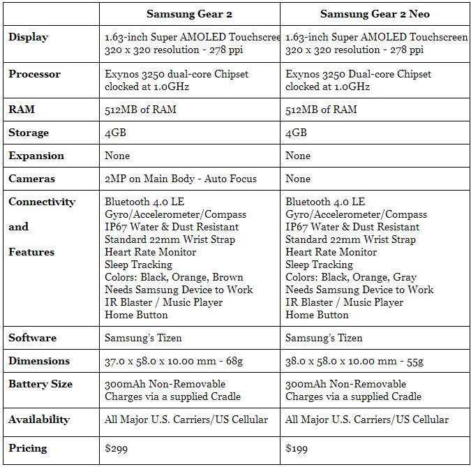 Samsung Gear 2 vs Gear 2 Neo Specs