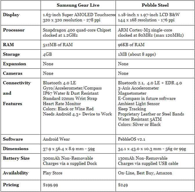 Samsung Gear Live vs Pebble Steel