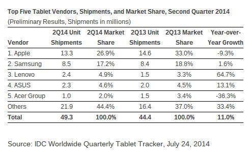 Tablet Marketshare