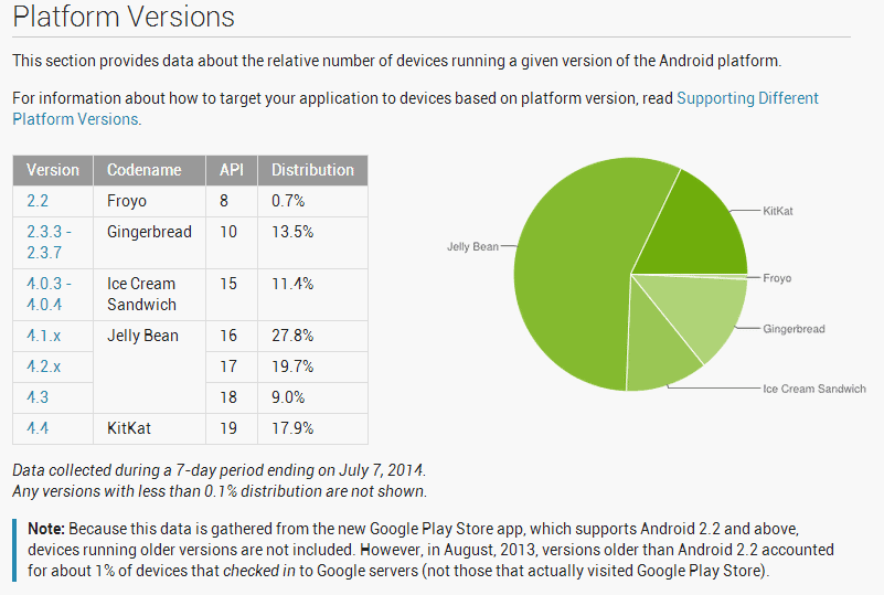 Android Distro Numbers