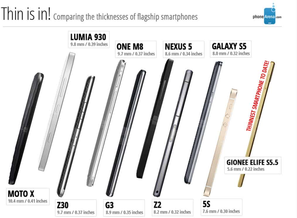 Thin is in Smartphones listing