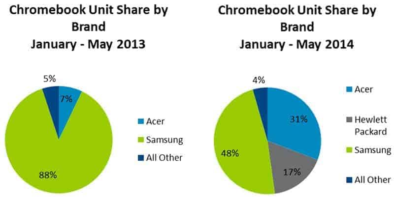 chromebook-npd-chart