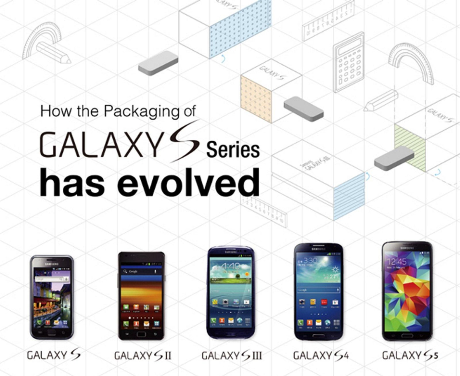 Infographic the evolution in packaging of samsungs galaxy s infographic the evolution in packaging of samsungs galaxy s range of handsets biocorpaavc