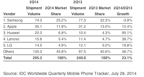 idc-smartphone-shipments-worldwide-q2-2014
