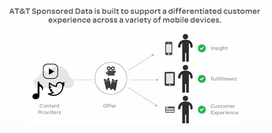 AT&T Sponsored Data Illustration