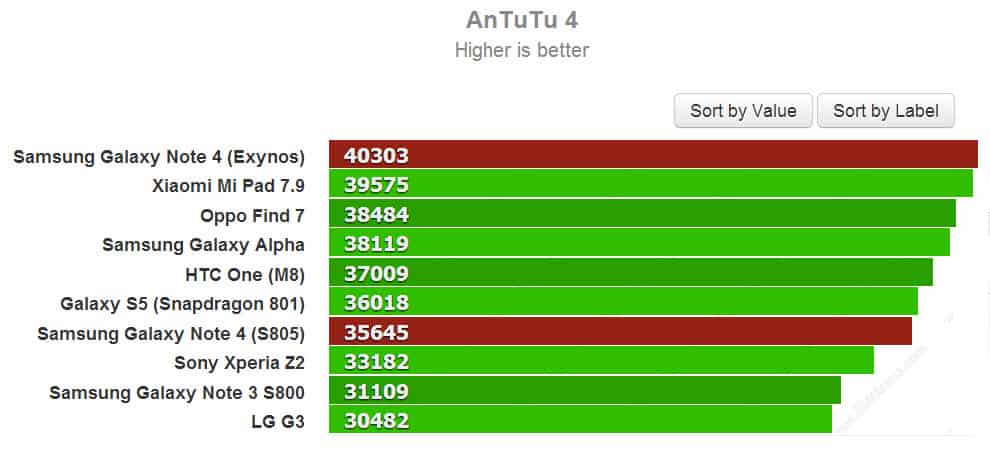 AnTuTu Exynos 5433 in Note 4