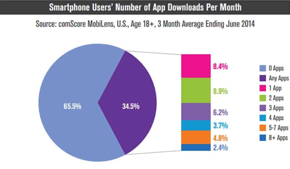 App Downloads ComScore