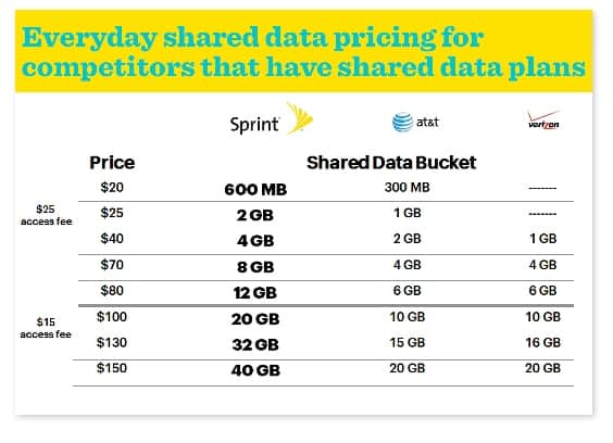 Competitors Shared Pricing Data Plans2